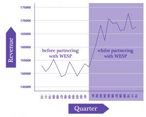 onderzoek omzet stijging voor en tijdens wesp